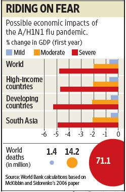 Economic Impact Of Swine Flu Livemint