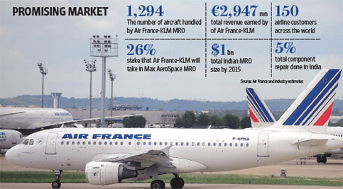 Air France-KLM Shares Outstanding