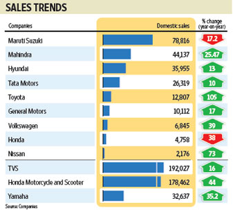 new car launches by tataNew launches festive season schemes prop up car sales  Livemint