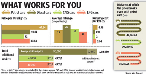 Should you buy a petrol, diesel, LPG or CNG car? - Livemint