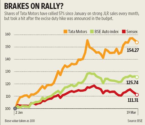 Budget Blues Mask Jlr Sales Tata Motors Stock Declines