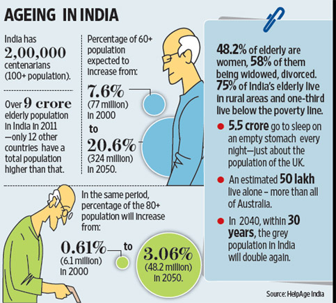 the ageing population has not only
