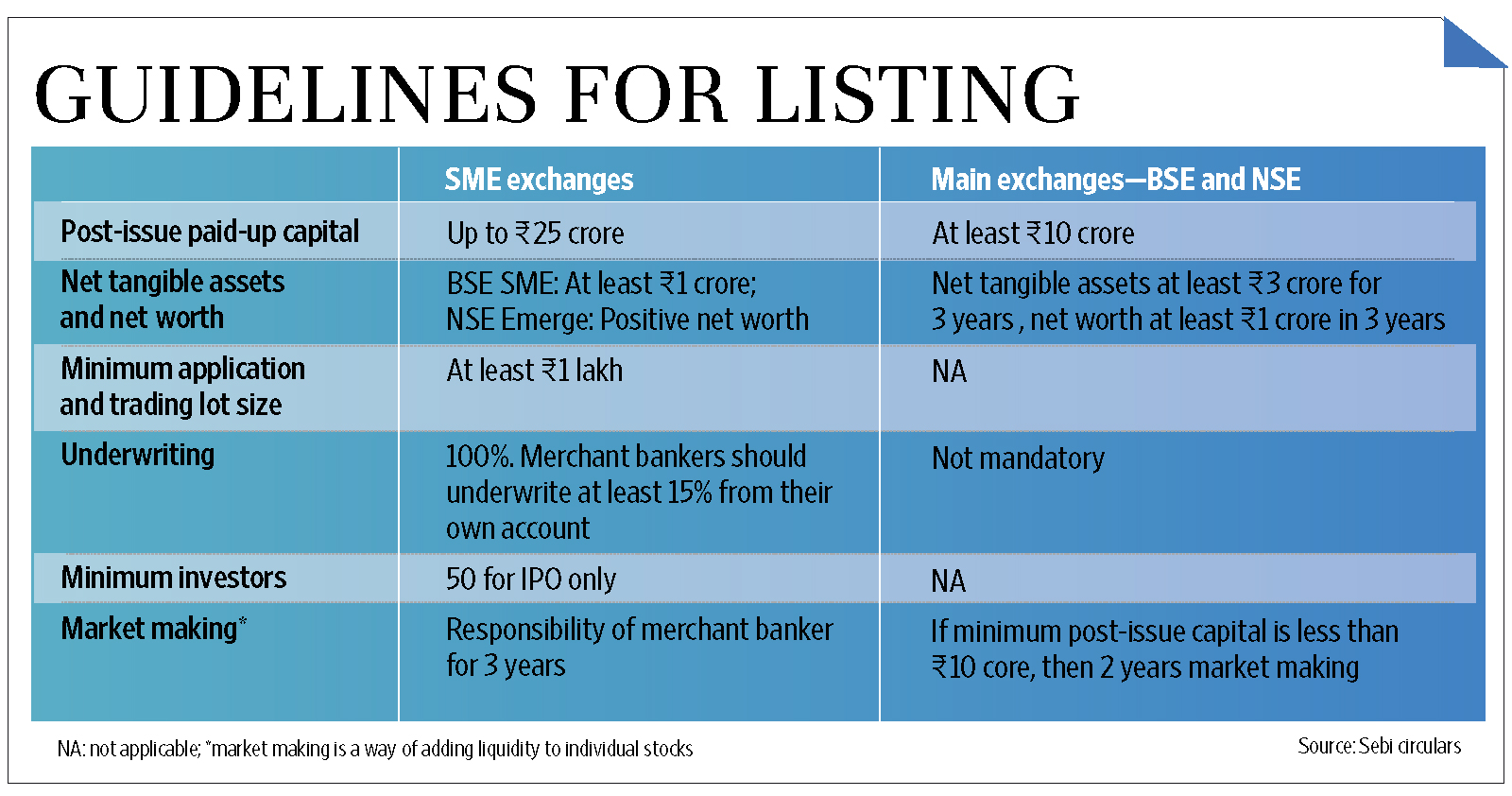 Bse ipo listing on nse