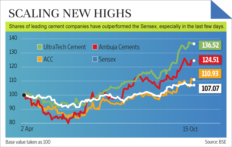 Ultratech Cement Pricd Catalogue : Mark to market cement resilient prices keep valuations