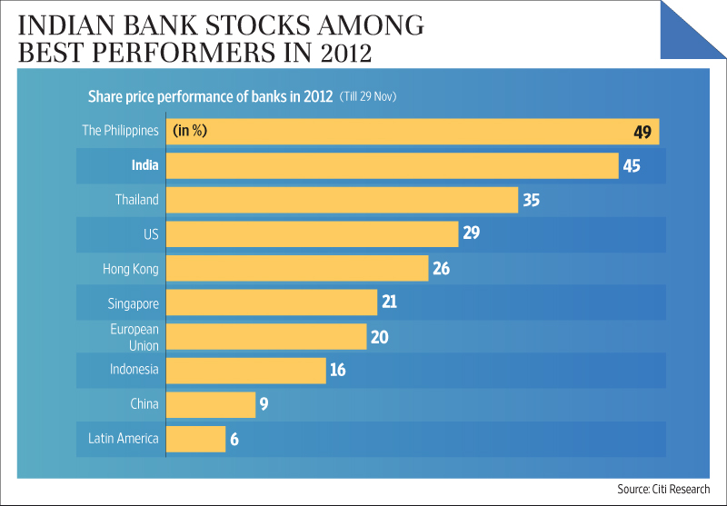 Growth Potential Of Banking In India Essay Example Pdf
