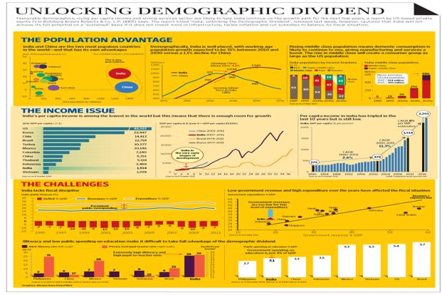 "essay on indias demographic dividend 20% of the world's working-age population will live in india by 2025  this is the most exciting aspect of india's demographic dividend,"" devmurari said india's diverse and large consumer segments are driving purchases across categories stubborn challenges remain."