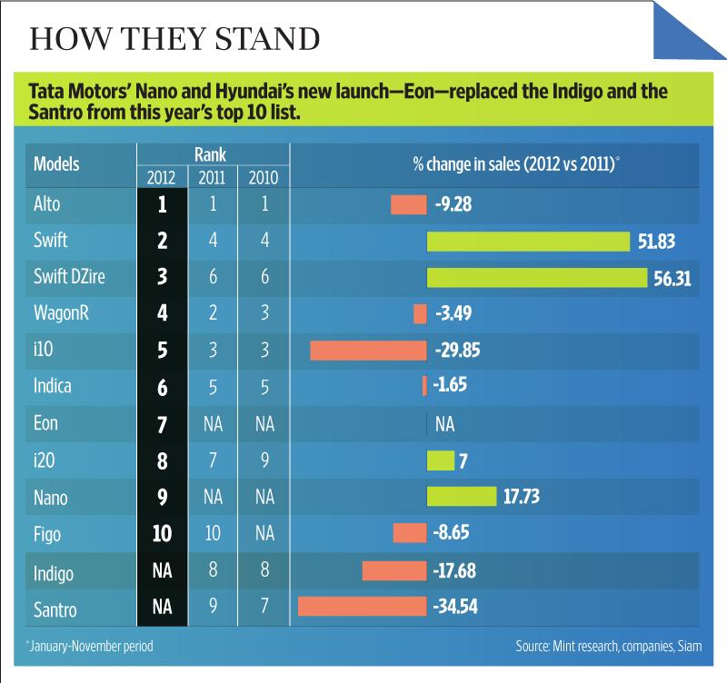 Tata Nano Among Top 10 Best Selling Cars Of 2012 Livemint
