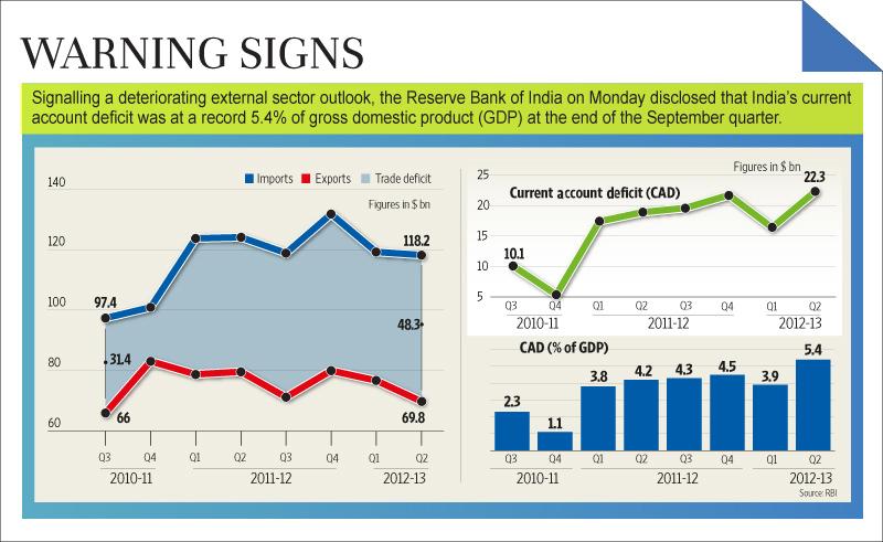 India's Jul-Sep current account deficit at record 5.4% ...