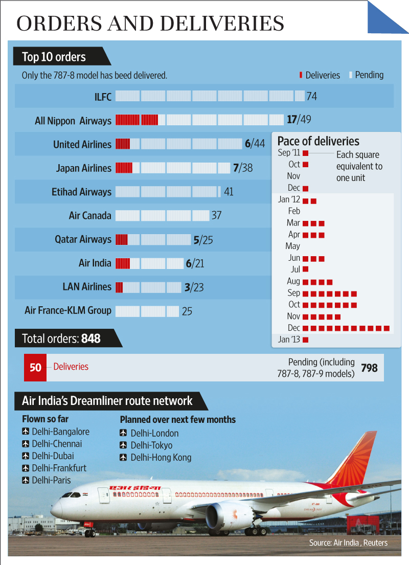 Air Route Map of India Air India's Current Routes