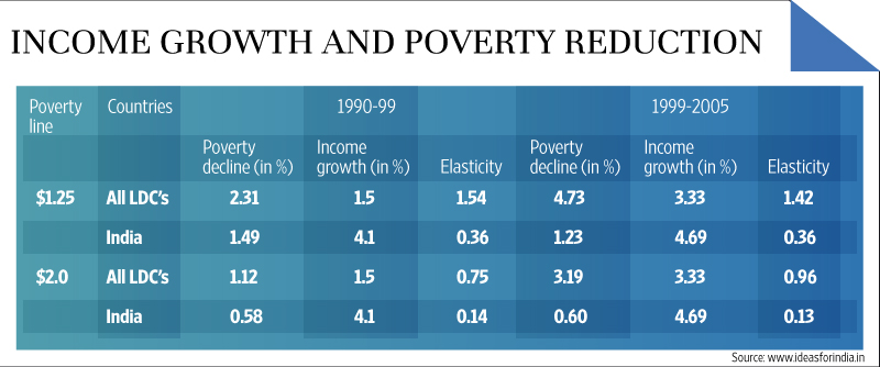 poverty alleviation programmes in india pdf