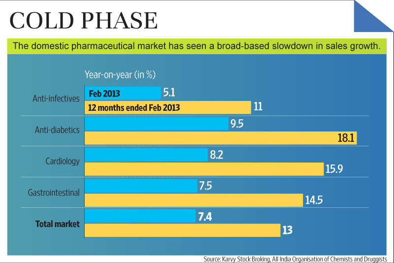 Domestic pharmaceutical growth gets a chill - Livemint