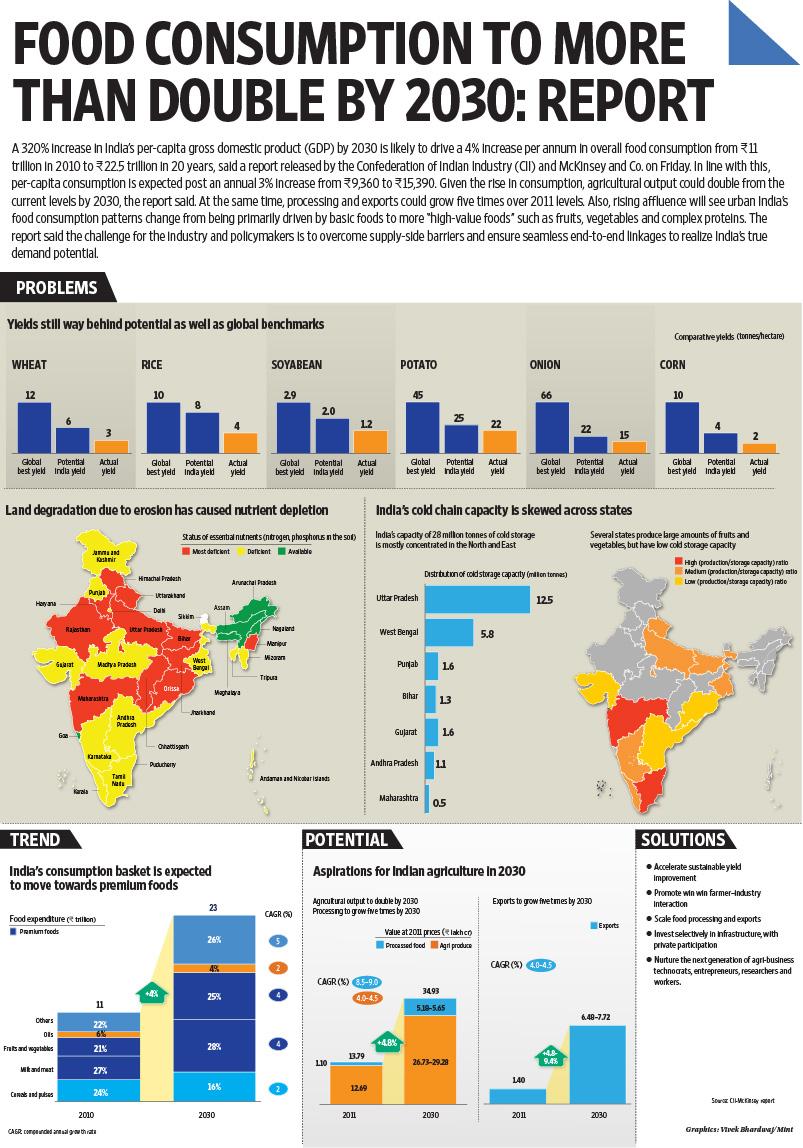 consumption pattern in india post 92 Table 38 consumption of fertilizers (npk nutrients, lakh tonnes) 79 table 39 consumption of fertilizers in india (lakh tonnes) 80 table 310 credit flow to farm mechanization (rs.