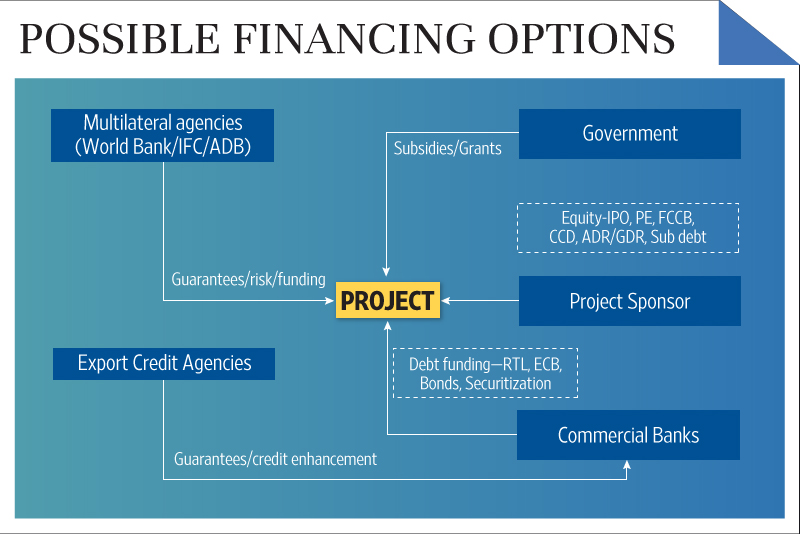 The financing of infrastructure projects livemint for Financing construction projects