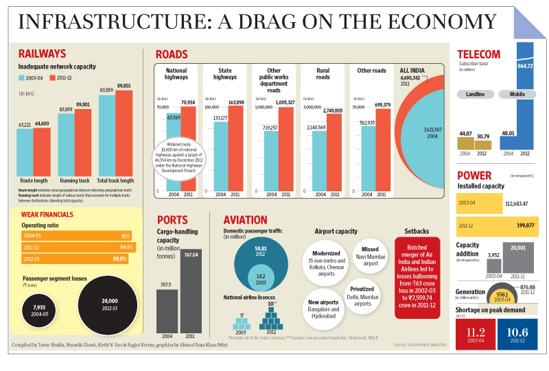 india infrastructure economy India's infrastructure challenges 7 november 2012 author: mahendra ved, new delhi the united nation's state of the world cities report 2012/2013 has ranked.