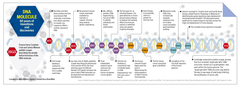 People behind the DNA - Livemint