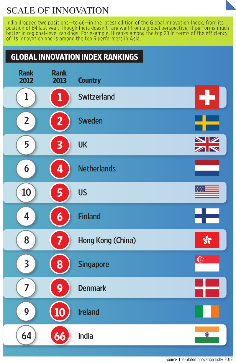 Ease of doing business: How did India improve its ranking to 100th spot?