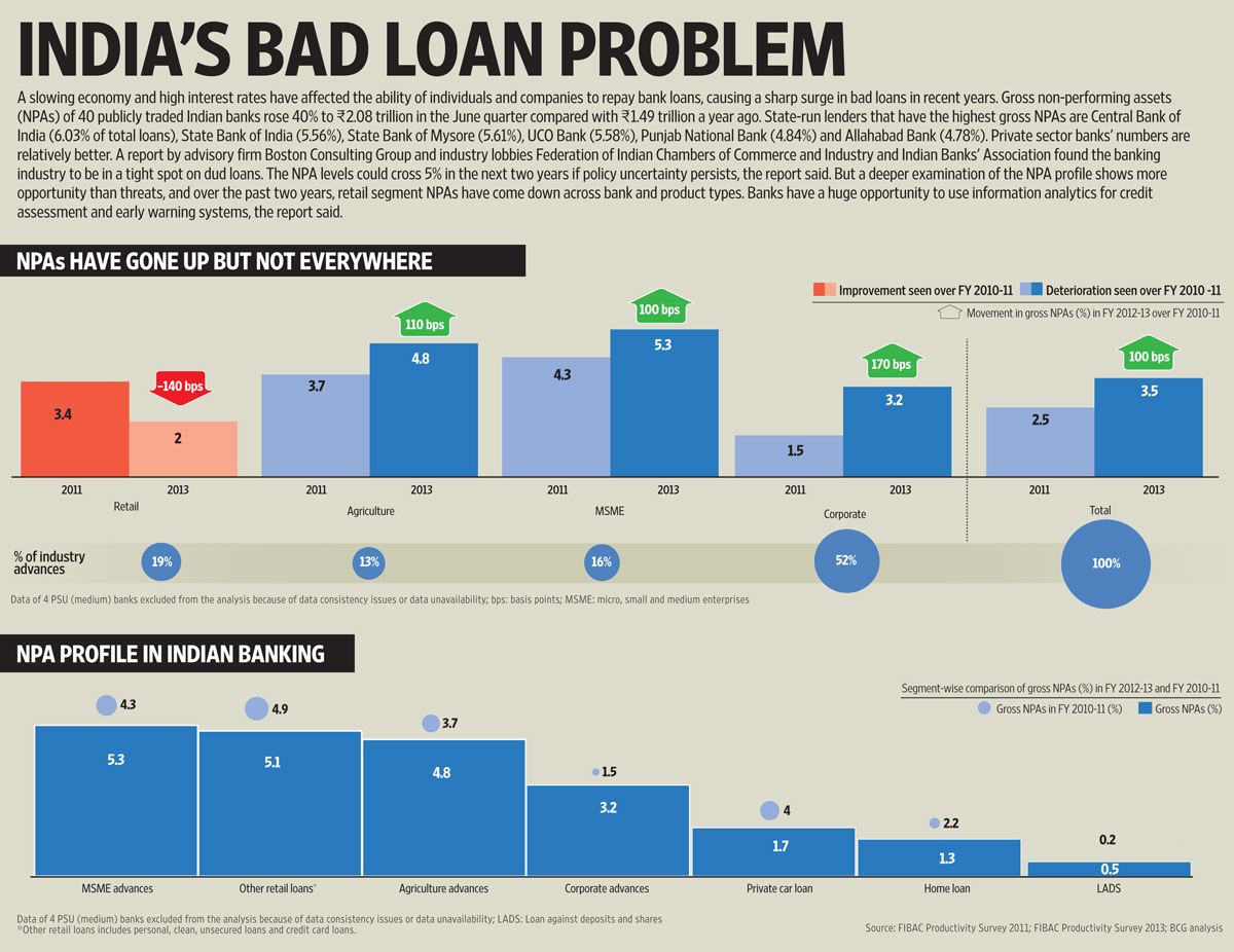 Severity of bad loan problem: NPA's in India's Banking Sector