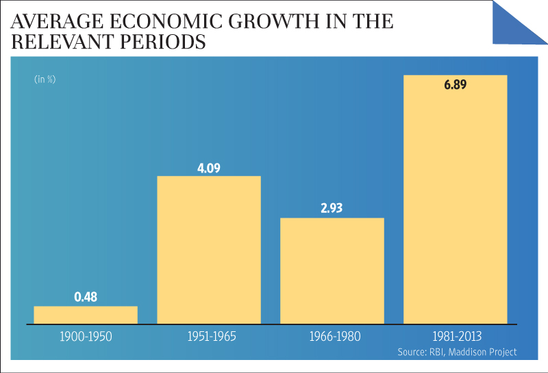 infrastructure of india after independence The economic development in india followed socialist-inspired politicians for most of its independent history, including state-ownership of many sectors india's per capita income increased.