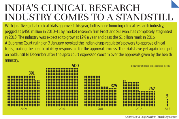 Courses in clinical research india