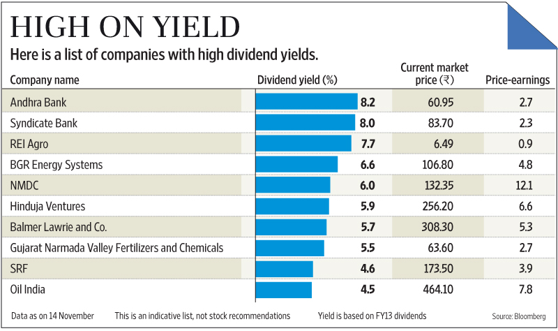 Should you pick high dividend yield stocks livemint - High div stocks ...