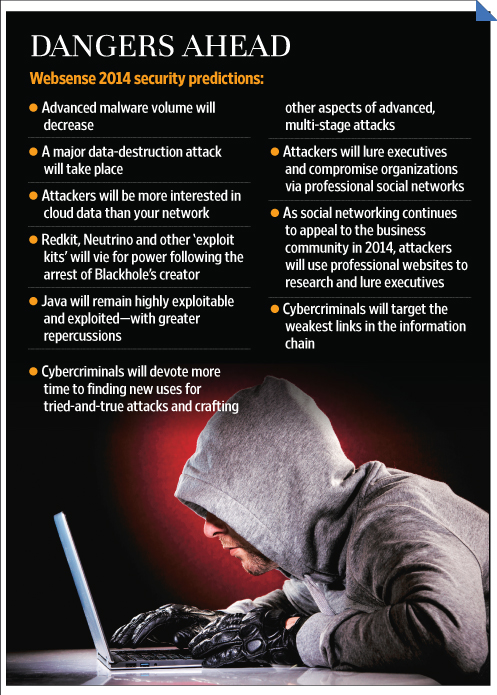 India Tops Cybercrime Hit List Livemint