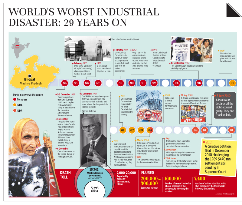 bhopal gas tragedy and disaster management The bhopal gas leak that killed at least 2,000 people resulted from operating errors, design flaws, maintenance failures, training deficiencies and economy measures that endangered safety .