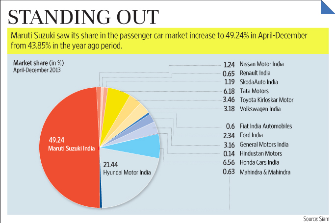 November Car Sales  India