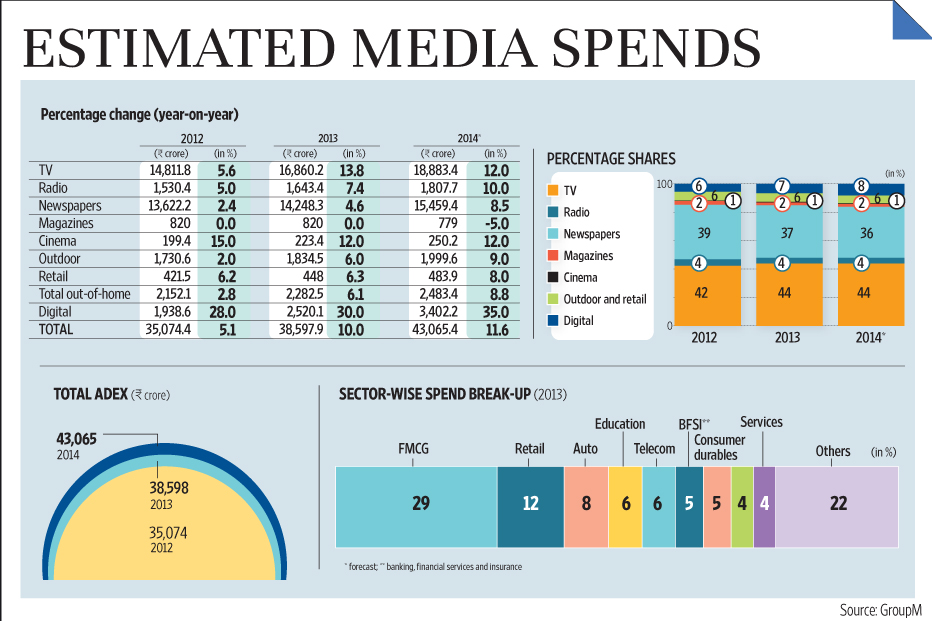 Newspapers face up to the ad crunch in print and digital