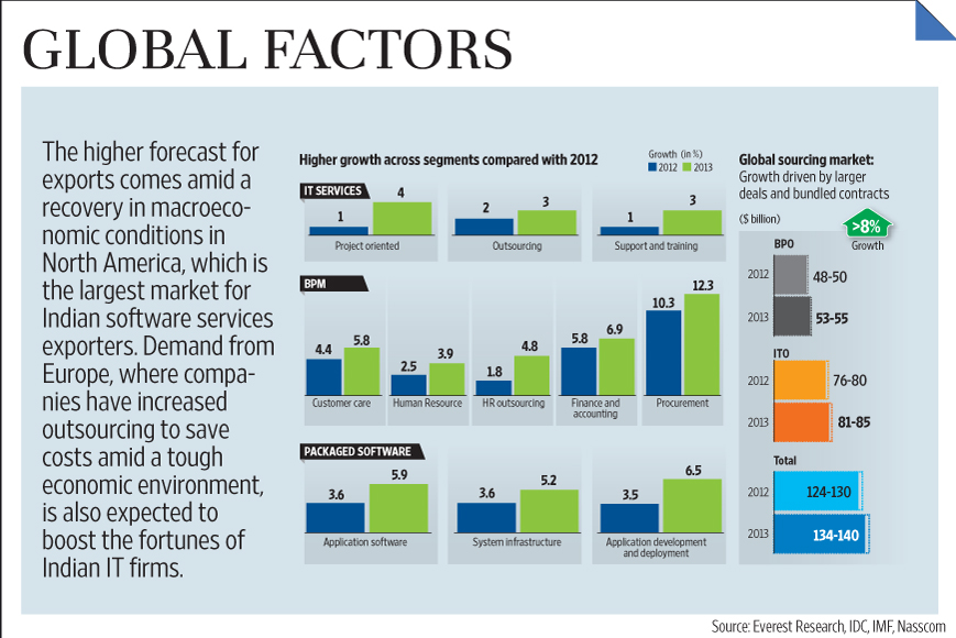 Indian Technolo... Indian Technology Growth