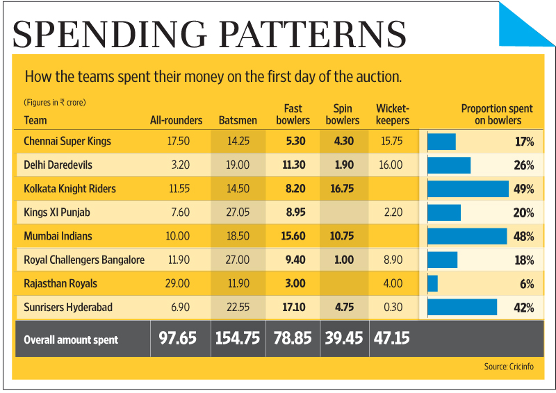 what ipl team owners didn t learn from previous auctions livemint. Black Bedroom Furniture Sets. Home Design Ideas