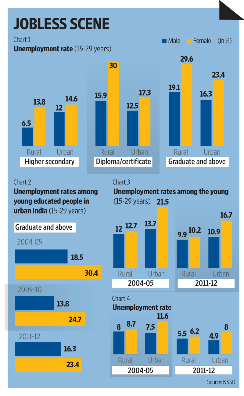unemployment among the youth