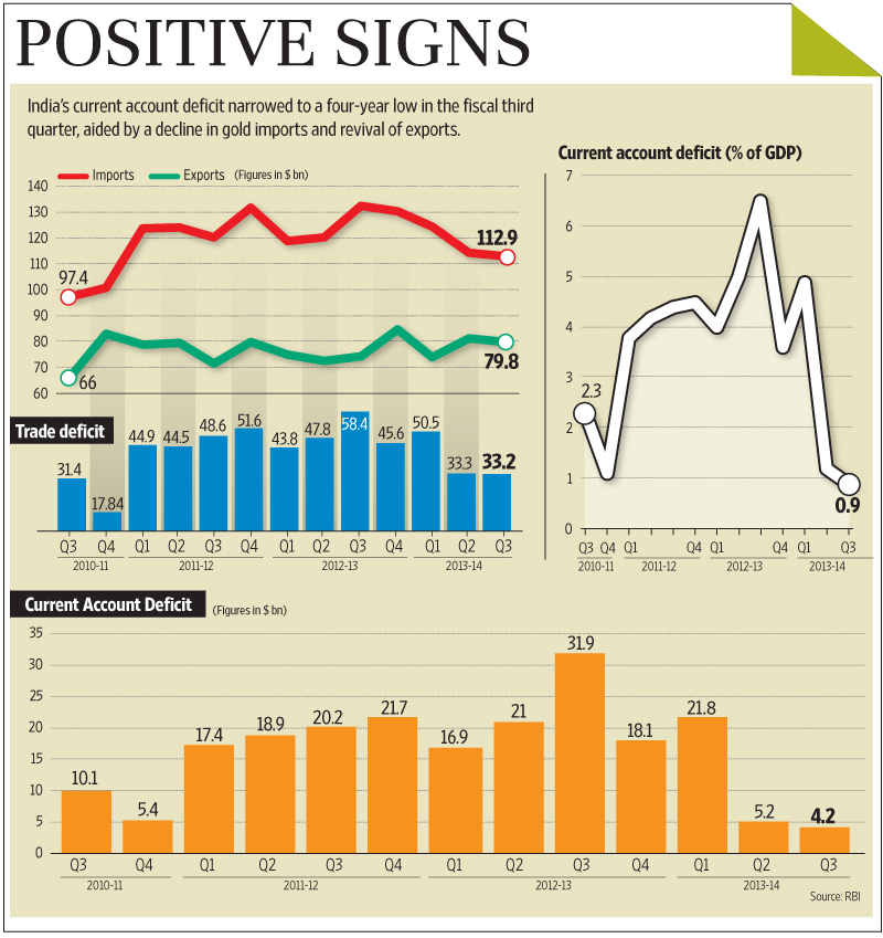 Balance of payments pressure eases in Q3 - Livemint