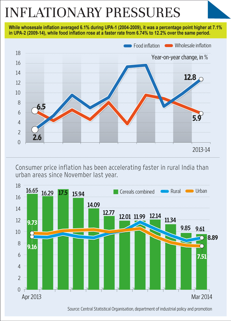 essay on increasing prices in india