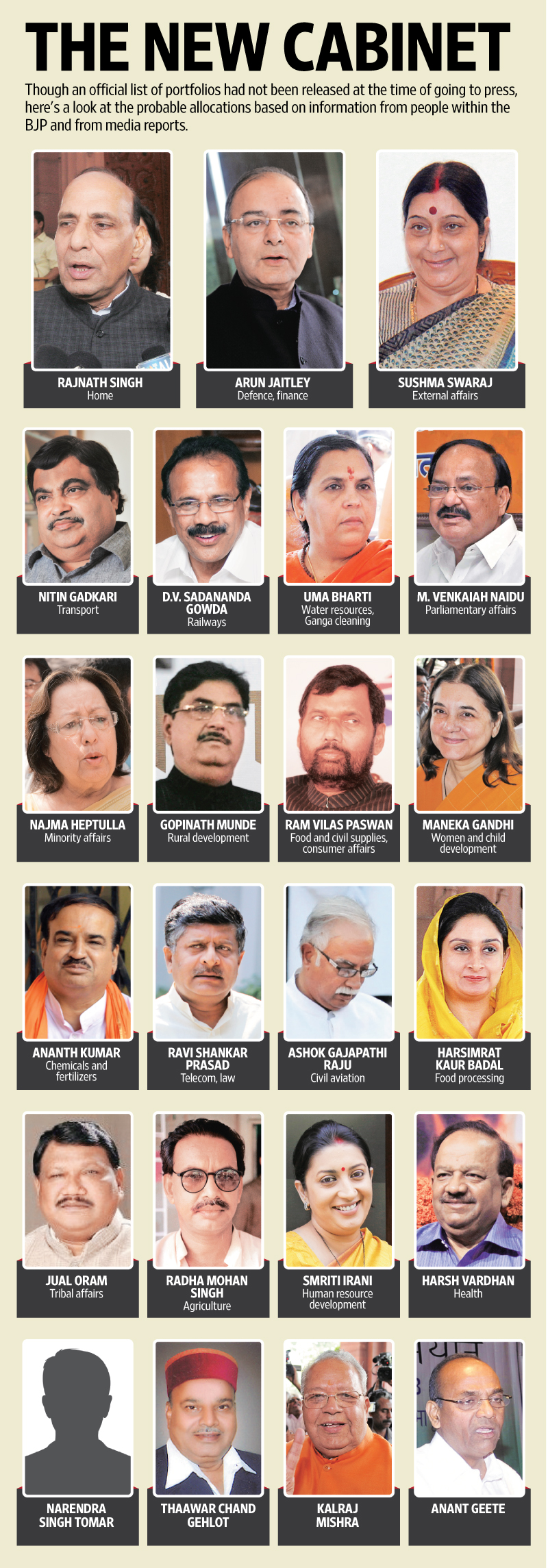 Cabinet Members India - thesecretconsul.com