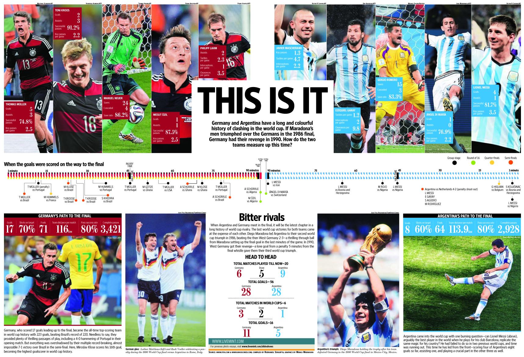 football world cup essay