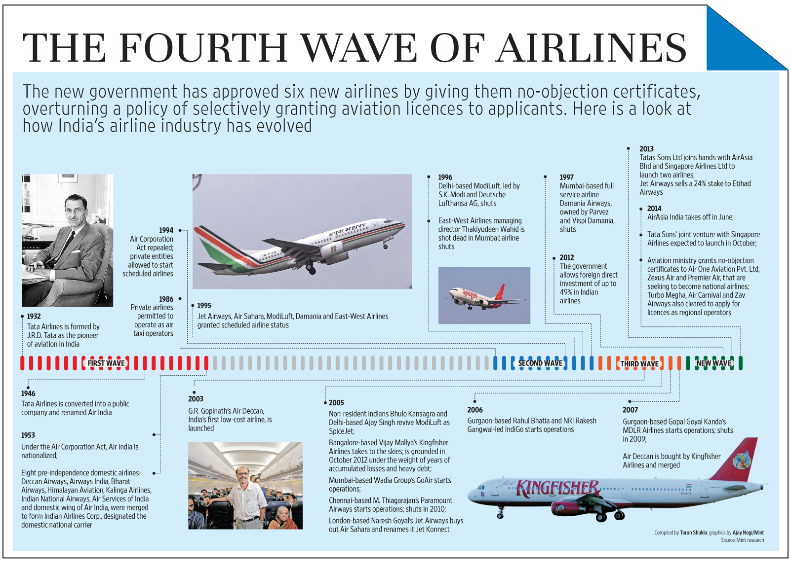 The fourth wave of airlines
