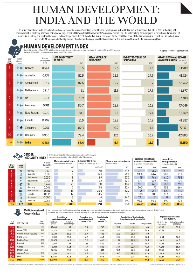 India Ranks In UN Human Development Index Livemint - India poor country ranking