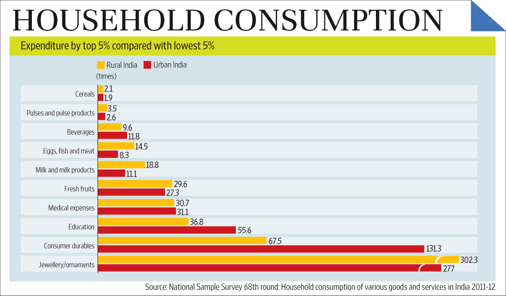 consumption patterns of food in india There are no recent figures on overall meat consumption, but the un food and agriculture organization in 2007 put india's per capita intake at 50 to 55kg -- the country's highest since records .