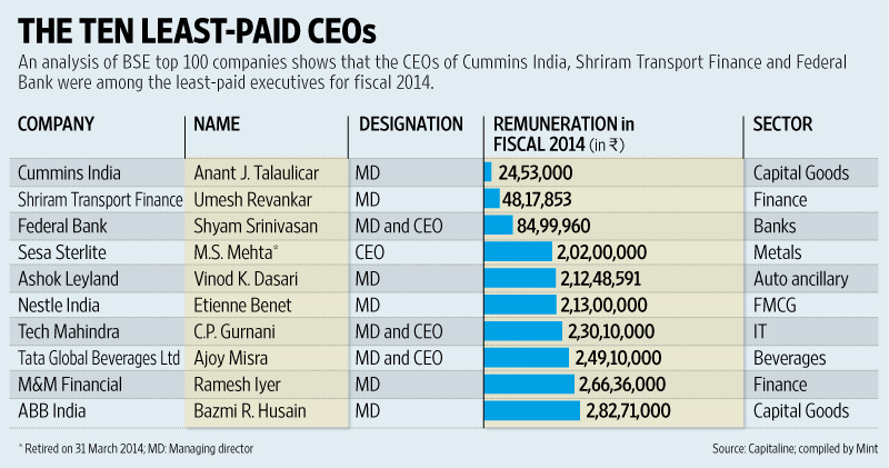 Who Are India S Lowest Paid Ceos Livemint