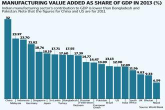 Indian Drug Manufacturers