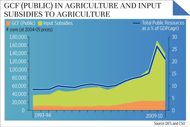 understanding farm subsidies Subsidies are one of the quintessential attributes of any welfare state india, at the eve of independence was left with uphill task of socio-economic development markets were almost nonexistence, masses lived in abject poverty and illiteracy, we were not producing enough food to satiate hunger of .