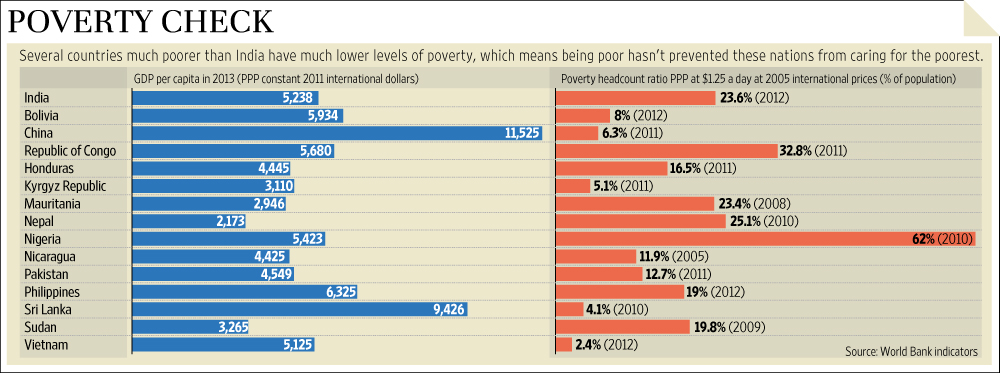 The World Bank On Indias Poverty Livemint - India poor country ranking