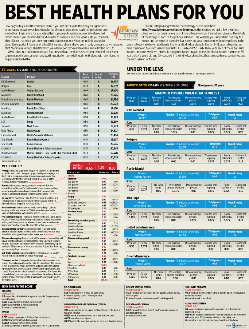 Best health plans for you - Livemint