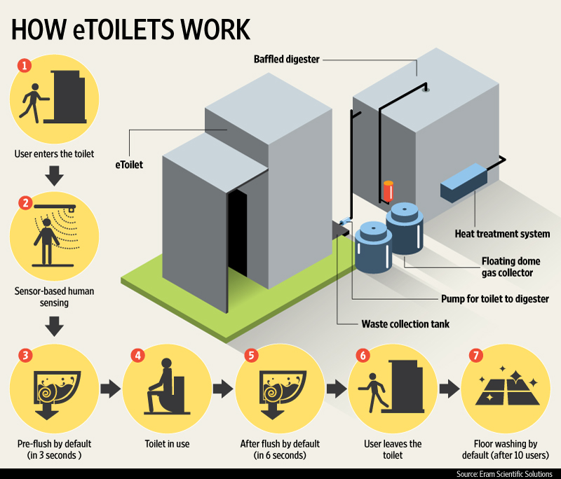 Innovative Etoilets Key To Narendra Modi S Clean India