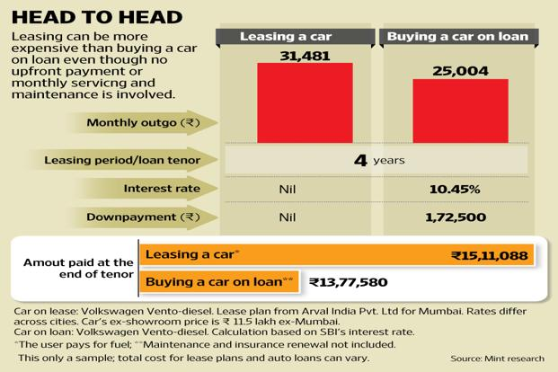 Is It Better To Lease A Car Or To Buy One Livemint