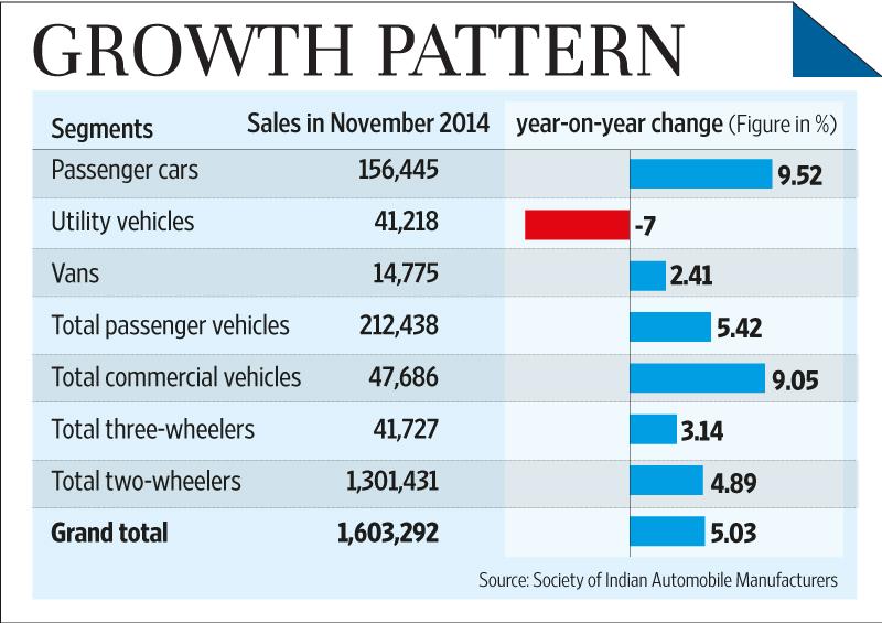 Total Used Car Sales