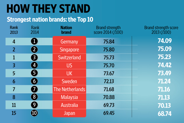 With Intense Competition For Tourists Students The Best Workers And Investment Results Of This Years Brand Finance Nation Brands