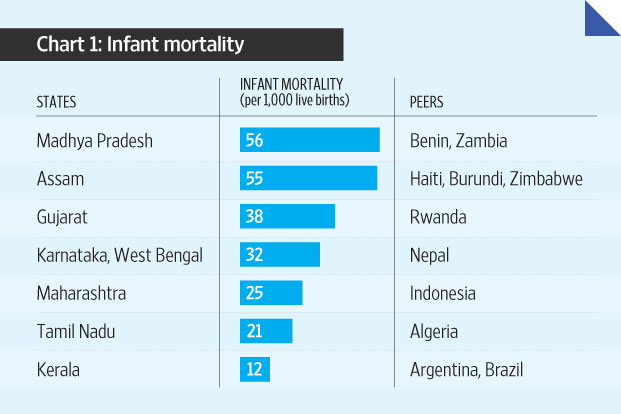 MP registers highest infant mortality rate for 11th year in a row
