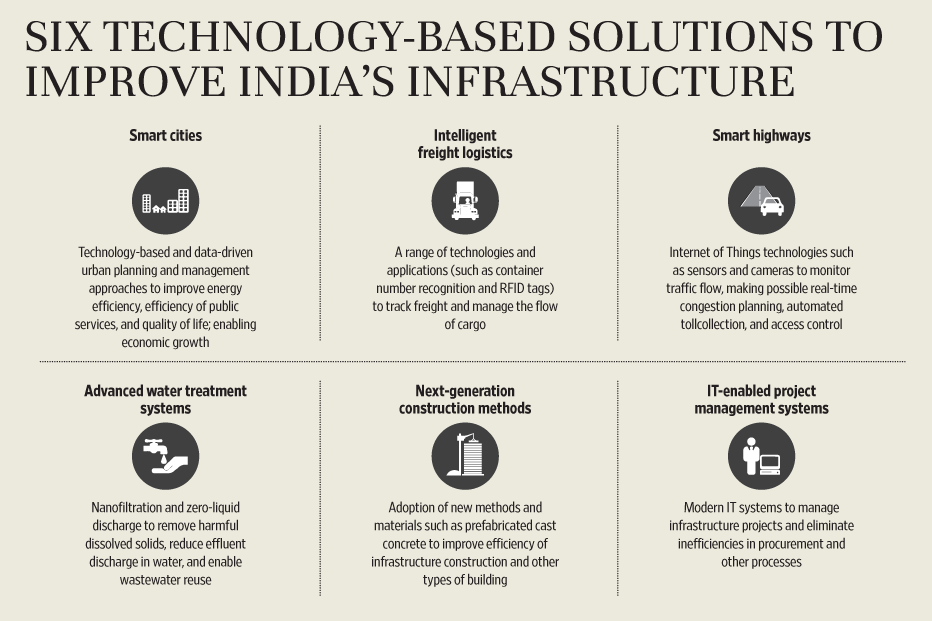 Achieving More For Less In Infrastructure Livemint