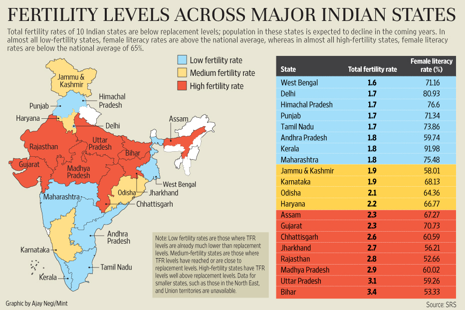 Why West Bengal Is Like Canada And Bihar Like Swaziland Livemint